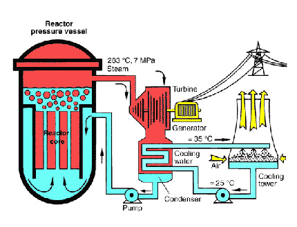Scheme electrice reactor nuclear